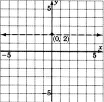 A graph of a dashed line parallel to x axis and passing through point with coordinates zero, two.
