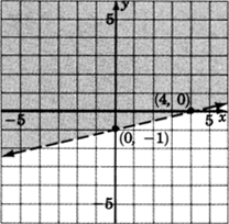 A dashed straight line in an xy plane passing through two points with coordinates zero, negative one and four, zero. The region above the line is shaded.