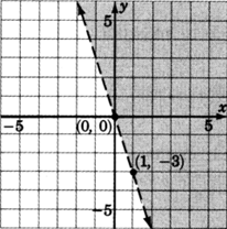 A dashed straight line in an xy plane passing through two points with coordinates zero, zero and one, negative three. The region right to the line is shaded.