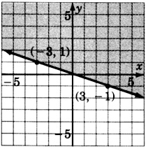 A line in an xy plane passing through two points with coordinates negative three, one and three, negative one. The region above the line is shaded.