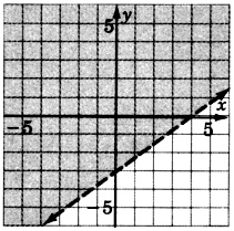A dashed line in an xy plane passing through two points with coordinates zero, negative three and four, zero. The region above the line is shaded.
