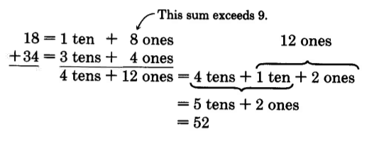 18 + 34 is separated into 1 ten + 8 ones over 3 tens + 4 ones. The sum of the ones column exceeds nine. The sum is 4 tens + 12 ones, which is separated into 4 tens  + 1 ten + 2 ones. This is simplified to 5 tens + 2 ones, which is simplified to 52.