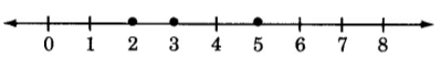 A number line from 0 to 8 with a dot on the marks for 2, 3, and 5.