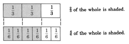 A rectangle divided equally into three parts, each marked one-third. The left two parts are shaded. To the right of the box is the caption, two-thirds of the whole is shaded. Below this is a rectangle equally divided into six part, with the leftmost four part shaded. to the right of this rectangle is the caption, four-sixths of the whole is shaded.