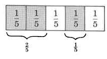 A rectangle divided in five parts. Each part is labeled one-fifth. Two of the parts are shaded, and labeled two-fifths. A third part is shaded, and is labeled one-fifth.