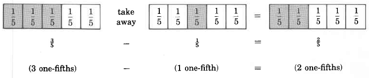 A visualization of a subtraction problem. There are three rows displayed, and each row has an element that corresponds with it. In the first row are three rectangles, each divided into five parts. Each part in each fraction is labeled one-fifth. The first rectangle has three shaded parts. Next to this is the statement, take away. Next to this is the second rectangle, with one part shaded. Next to this is an equals sign. Finally, the third rectangle has two shaded parts. The second row reads three-fifths minus one-fifth equals two-fifths. The third row shows the same equation written in words.
