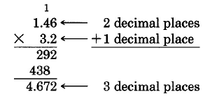 Vertical multiplication. 1.46 times 3.2. The first round of multiplication yields a first partial product of 292. The second round yields a second partial product of 438, aligned in the tens column. Take note that 2 decimal places in the first factor and 1 decimal place in the second factor sums to a total of three decimal places in the product. The final product is 4.672.