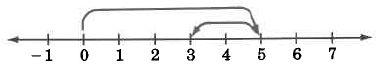 A number line with hash marks from -1 to 7. There is an arrow from 0 to 5 and from 5 to 3.