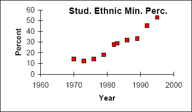 A scatterplot of the ethnic minority percentages listed in the above chart, plotted from 1960 to 2000.