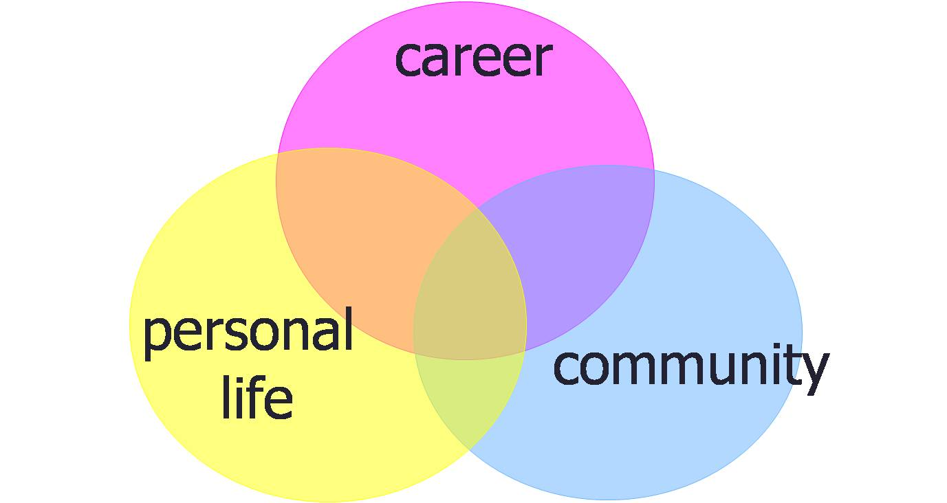 Three circles, entitled career, personal life, and community, overlapping.
