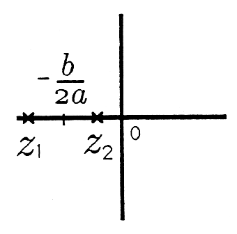 There are three cartesian graphs in this series of images. The first graph has two points on the negative portion of the x axis labeled z_2 and z_1 proceeding to the the left. In between these two points there is another point labeled -b/2a. The second graph is similar except that the point z_2 is located on the positive side of the x-axis while the point z_1 is still present at the far extreme of the negative portion of the y axis. The point -b/2a is located between these points but this time is closer to the origin. The third graph does not contain the point -b/2a, but z_1 is located on the far extreme of the negative portion of the x axis and the point z_2 is located on the far extreme of the positive x axis.