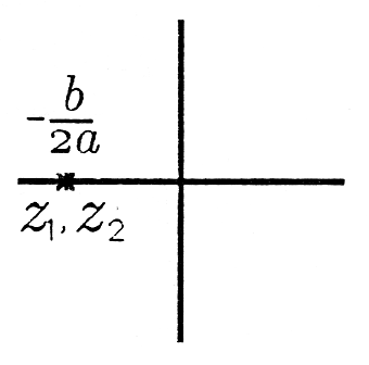 This Cartesian graph contains two points that rather close together. Both points exist on the negative portion of the x axis and are labeled from left to right z_1 and z_2. Above these points is the fraction -b/2a.