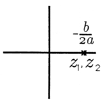 This Cartesian graph contains two points that rather close together. Both points exist on the positive portion of the x axis and are labeled from left to right z_1 and z_2. Above these points is the fraction -b/2a.