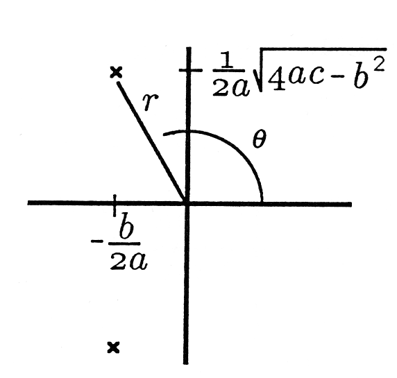 This Cartesian graph contains a line segment that extends from the origin up and to the left into quadrant II. The ending point is labeled x and the line appears to be labeled r. An arch originates on the positive portion of the x axis and ends near the the middle of the line that was just mentioned. This arch is labeled θ. There is a point on the upper end of the positive portion of the y-axis labeled 1/2a sqrt(4ac-b^2). There is also a point in the middle of the negative portion of the x axis labeled -b/2a. Directly below this point there is a marked by an x.