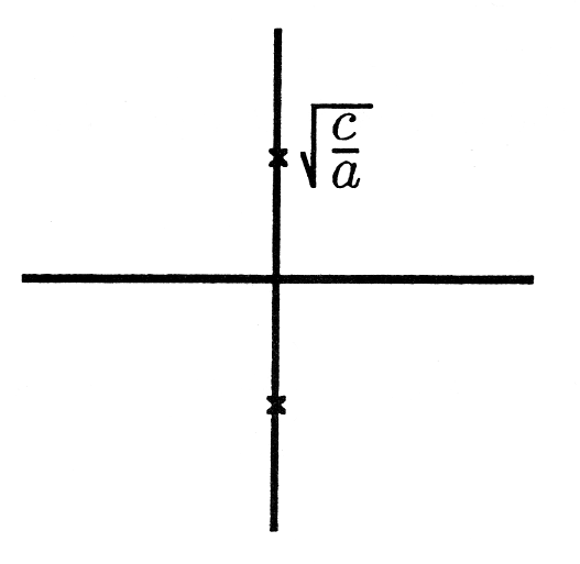 This Cartesian graph has a point on the positive and negative portion of the y axis. Both points are the same distance from the origin. The upper point is labeled sqrt(c/a).