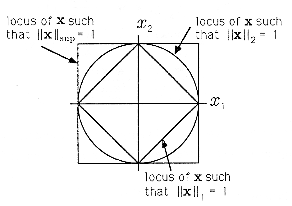Figure one is a diagram with a vertical axis labeled x_2 and horizontal axis labeled x_1. A large square centered at the origin with its diagonals on the axes is drawn, and around this is a circle centered at the origin and of the same diameter as the diagonals of the square. In addition, a square centered at the origin with the same width as the diagonal of the first square is the outermost shape of the diagram. The side of the smaller square that lies in the fourth quadrant is labeled locus of x such that  ||x||_1 = 1. The section of the circle that lies in the first quadrant is labeled locus of x such that ||x||_2 = 1. The section of the larger square that lies in the second quadrant is labeled locus of x such that  ||x||_sup = 1.