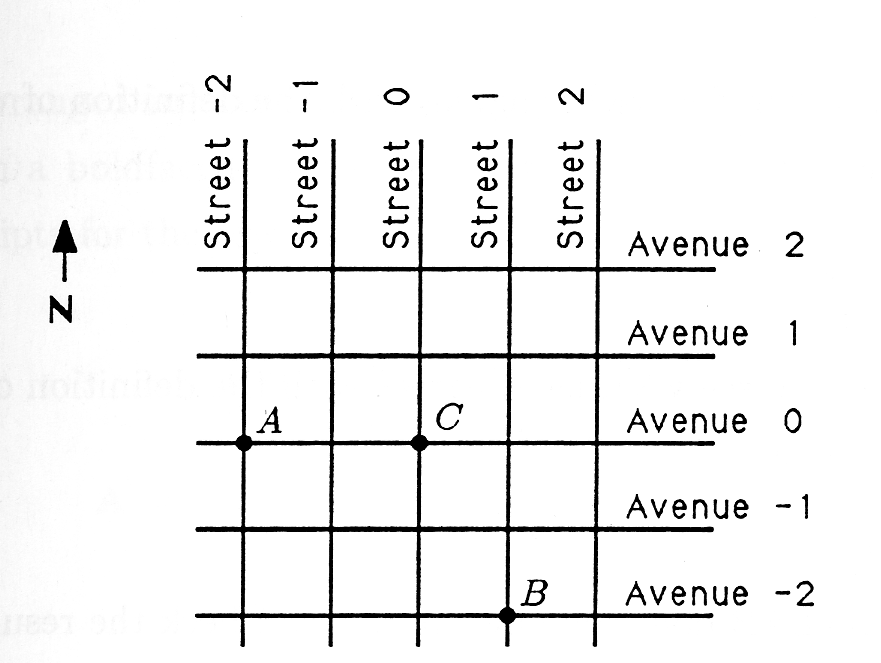 Figure two is a diagram of metroville. North points upward. There are five streets that travel north-south, labeled from left to right, street -2, street -1, street 0, street 1, and street 2. There are also five streets that run east-west labeled from top to bottom, avenue 2, avenue 1, avenue 0, avenue -1, avenue -2. At the intersection of avenue 0 and street -2 is point A. At the intersection of street 0 and avenue 0 is point C. At the intersection of avenue -2 and street 1 is point B.
