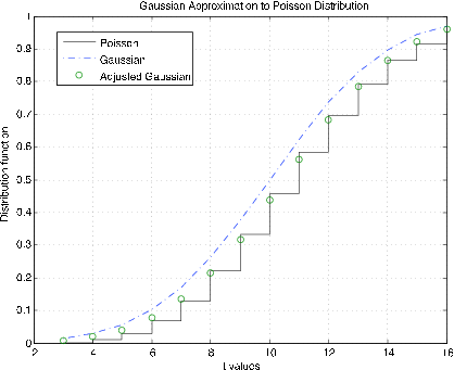 A graph of a Gaussian Approximation to Poisson Distribution.The x-axis displays the values for t ranging from 2-16 while the y-axis represents the values of distribution functions ranging from 0-1. There are two plotted distributions. The Poisson approximation is represented stepwise with green circles present near the external right angles indicating the position of the adjusted Gaussian approximation. The Gaussian approximation is represented with a dashed blue line and corresponds roughly to the green circles.
