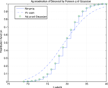A graph of an Approximation of Binomial by Poisson and Gaussian. The x-axis displays the values for t ranging from 15-40 while the y-axis represents the values of distribution functions ranging from 0-1. There are two plotted distributions. The Binomial approximation is represented stepwise with green circles present near the external right angles indicating the position of the adjusted Gaussian approximation. The Poisson approximation is represented with a dashed blue line and corresponds roughly to the green circles, except at the top right of the graph where the Poisson distribution falls below the Binomial.