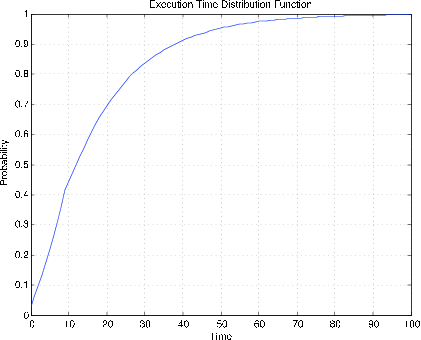 Figure one is a graph labeled, execution time distribution function. The horizontal axis is labeled, Time, and the vertical axis is labeled, probability. The values on the horizontal axis range from 0 to 100 in increments of 10. The values on the vertical axis range from 0 to 1 in increments of 0.1. There is one plotted distribution function on this graph. It begins in the bottom-left corner, at the point (0, 0), and moves right at a strong positive slope. As the plot moves from left to right, the slope decreases as the function increases. About midway across the graph horizontally, the plot is nearly at the top, at a probability value above 0.9. The plot continues to increase at a decreasing rate until it tapers off to a horizontal line by the point (80, 1), at which it continues and terminates at the top-right corner.