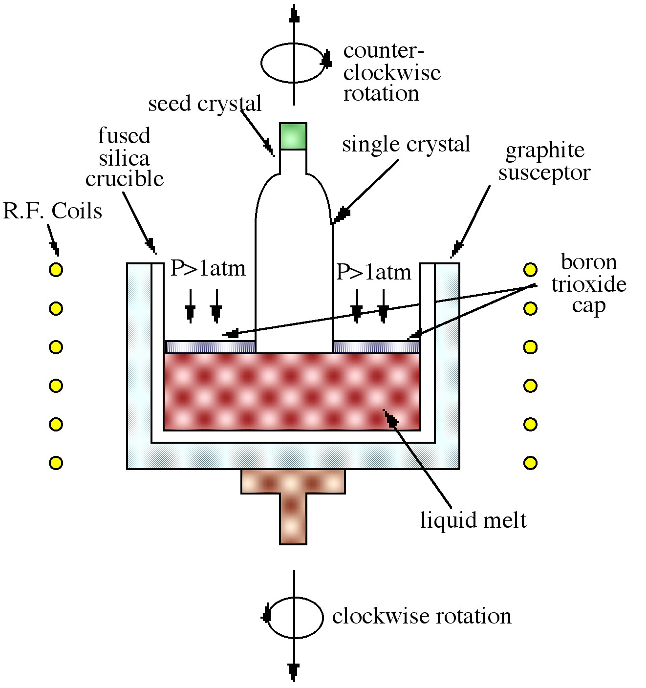 Introduction, Growth of gallium arsenide crystals, By