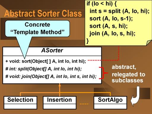 Invariant sorting process represented in an abstract class