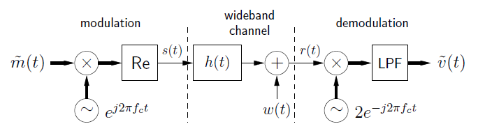 This figure is a three-part flowchart. The parts are connected with labeled arrows. The first part is titled modulation, and begins with movement from m-tilde(t) to a circle containing an x, then to a box labeled Re. Below the x-circle is a circle containing a tilde, labeled e ^ j2πf_ct, with an arrow pointing up to the x-circle. To the right of the box labeled Re is an arrow labeled s(t) pointing to the right into the second part of the flowchart, labeled wideband channel. The arrow points at a box labeled h(t), which then points to a circle containing a plus sign. Below the plus-circle is the expression w(t), with an arrow pointing up. To the right of the plus-circle is an arrow labeled r(t) that points to the right into the third part, labeled demodulation. The arrow points at a second x-circle, and below the x-circle is a circle containing a tilde, with the label 2e ^ -j2πf_ct, and an arrow pointing back up. To the right of the x-circle is an arrow pointing at a box labeled LPF. To the right of this is an arrow pointing to the right at a final expression, v-tilde(t).