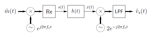 This figure is a flowchart with movement to the right. The chart begins with the expression m-tilde(t), followed by an x-circle. Below the x-circle is a circle containing a tilde, and next to it is the expression e ^ j2πf_ct. To the right of the x-circle is a box labeled Re. To the right of this is an arrow labeled s(t) that points at a box labeled h(t). To the right of this is an arrow labeled x(t) pointing to the right at a second x-circle. Below the x-circle is a second circle with a tilde, labeled 2e ^ -j2πf_ct. To the right of the x-circle is a box labeled LPF, and to the right of this is a final expression, v-tilde_s (t).