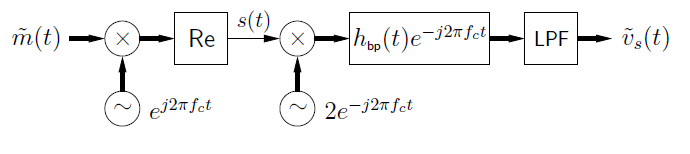 This figure is a flowchart with movement to the right. The chart begins with the expression m-tilde(t), followed by an x-circle. Below the x-circle is a circle containing a tilde, and next to it is the expression e ^ j2πf_ct. To the right of the x-circle is a box labeled Re. To the right of this is an arrow labeled s(t) that points at a second x-circle. Below the x-circle is a second circle with a tilde, labeled 2e ^ -j2πf_ct. To the right of the x-circle is a box labeled h_bp(t)e ^ -j2πf_ct. To the right of this is a box labeled LPF. To the right of this is a final expression, v-tilde_s(t).
