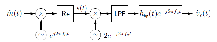 This figure is a flowchart with movement to the right. The chart begins with the expression m-tilde(t), followed by an x-circle. Below the x-circle is a circle containing a tilde, and next to it is the expression e ^ j2πf_ct. To the right of the x-circle is a box labeled Re. To the right of this is an arrow labeled s(t) that points at a second x-circle. Below the x-circle is a second circle with a tilde, labeled 2e ^ -j2πf_ct. To the right of the x-circle is a box labeled LPF. To the right of this is a box labeled h_bp(t)e ^ -j2πf_ct. To the right of this is a final expression, v-tilde_s(t).