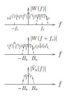 This figure is comprised of three graphs with jagged curves across the graph in an unpredictable pattern. The first plots f against the absolute value of W(f), and in addition to the jagged curve there is a trapezoid centered at a horizontal value f_c. The second graph plots f against the absolute value of W(f + f_c), and in addition to the jagged curve, which is of different shape than the jagged curve in the first graph, there is a trapezoid centered at the origin with sides reaching horizontal values of -B_s and B_s. The third graph plots f against the absolute value of V-tilde_n(f), and the jagged curve roughly follows the shape of the trapezoid in the second graph with the same width and approximate height.