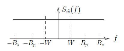 This graph plots f against S_w-tilde(f). There is one horizontal line across the figure above the horizontal axis. There are two dashed vertical lines at -W and W that intersect the horizontal line. The markings on the horizontal axis are the same as the previous figure, with -B_s, -B_p, -W, W, B_p, and B_s.