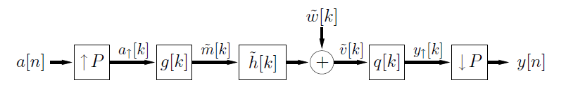 This flowchart shows movement from a[m] to a box containing an up arrow and the variable P, then with an arrow labeled a-up-arrow[k] shows movement to the right to a box labeled g[k]. To the right of this is an arrow labeled m-tilde[k] that points to the right at a box labeled h-tilde[k]. To the right of this is an arrow that points to the right at a plus-circle. Above the plus-circle is the expression w-tilde[k], which points down at the circle. To the right of the plus-circle is an arrow labeled v-tilde[k] that points to the right at a box labeled q[k]. To the right of this is an arrow labeled y-up-arrow[k] that points to the right at a box containing a down arrow and the variable P. To the right of this is an arrow that points to the right at a final expression, y[n].