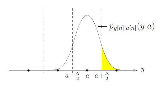 This figure is the same bell curve as in the previous figure, except that the area to the right of the rightmost vertical dashed line is shaded yellow, and the bell curve itself is labeled p_y[n]a[n](y|a).