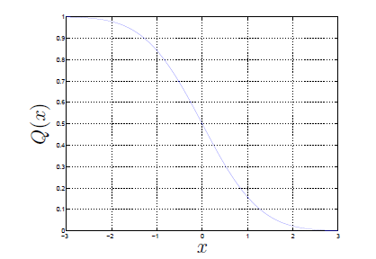 This figure plots a curve on a graph of x against Q(x) the curve begins at (-3, 1) and decreases at an increasing rate until (0, 0.5), where the curve continues decreasing, but at a decreasing rate, where it meets the bottom-right corner of the graph at (3, 0).