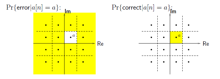 This figure contains two graphs. The first plots Re against Im, and is titled Pr[error|a[n] = a]. It displays an array of sixteen evenly-spaced dots and a grid of dashed lines around the dots. The square containing the dot in the second row and the third column of the grid is labeled a, and is the only portion of the graph not shaded yellow. Conversely, the second graph has the same grid, same array, but this second row, third column dot is the only shaded box of the graph. The second graph is titled Pr[correct|a[n] = a].