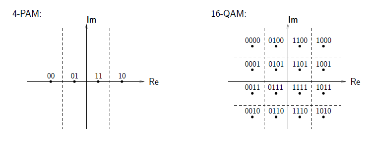 This figure contains two graphs. The first is titled 4-PAM, and on a graph plotting Re against Im, there are four evenly-spaced dots on the horizontal axis, labeled from left to right 00, 01, 11, and 10. There are dashed vertical lines in between the dots. The second graph is titled 16-QAM, and shows a grid of 16 evenly-spaced dots centered at the origin, with dashed lines creating a grid around the dots. The dots are labeled across in the first row 0000, 0100, 1100, 1000. In the second row, they are labeled 0001, 0101, 1101, and 1001. In the third row they are labeled 0011, 0111, 1111, and 1011. In the fourth and final row they are labeled 0010, 0110, 1110, and 1010.