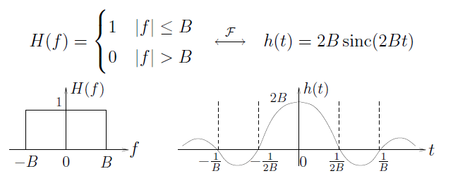 This figure contains two graphs and one equation. The equation reads H(f) = 1, if |f| less than or equal to B, and 0 if |f| greater than B, then an arrow pointing in both directions, labeled F. To the right of the arrow is the equation h(t) = 2Bsinc(2Bt). The first graph plots a horizontal axis f and vertical axis H(f). The graph contains a rectangle, with its base on the horizontal axis from -B to B, with a height of 1. The second graph plots a horizontal axis t and vertical axis h(t). There is a wave on this graph, with one large peak in the middle reaching 2B while on the vertical axis. The peak decreases to cross the horizontal axis at -1/2B and 1/2B. Below this are two smaller troughs, then a rise back to the horizontal axis at -1/B and 1/B.