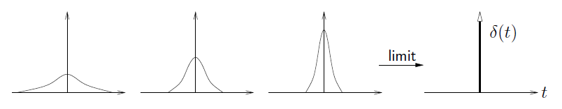 This figure contains four graphs, each with a curve that begins on the horizontal axis, increases to a peak and then decreases back to the horizontal axis, from left to right, the four graphs change in shape, increasing in amplitude and decreasing in wavelength. After the third graph, there is an arrow pointing to the right, labeled limit, that points at the fourth graph, where the curve is indistinguishable from the vertical axis. The fourth graph is labeled δ(t).
