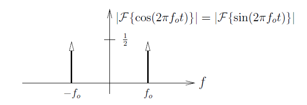 This is a graph with vertical axis f and horizontal axis labeled |F{cos(2πf_0t)}| = |F{sin(2πf_0t)}|. The graph consists of two identical arrows pointing up, with their base attached to the horizontal axis. Their height is measured as 1/2, and their horizontal position is labeled -f_0 on the left and f_0 on the right.
