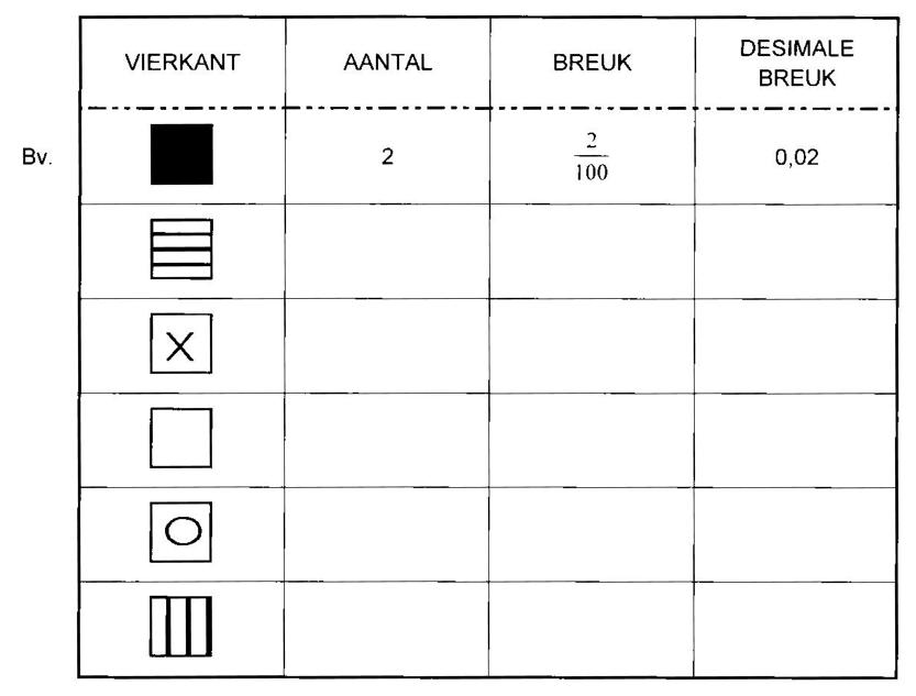 Desimale breuke, Om getalle te herken en te klassifiseer, By
