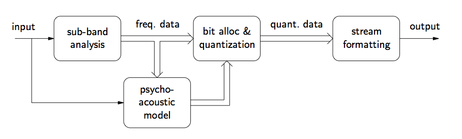 This is a flowchart that will be described from left to right. Beginning on the far left is an arrow pointing to the right, labeled input. This arrow points at a rounded box labeled sub-band analysis. Breaking off downward from the input arrow is a second arrow that points down, then to the right at a rounded box labeled psycho-acoustic model. To the right of the box labeled sub-band analysis is a larger arrow pointing to the right labeled freq. data. This arrow points at another box labeled bit alloc and quantization. The freq. data arrow also breaks off to point down at the aforementioned box, psycho-acoustic model. From the right of the psycho-acoustic model is another arrow pointing back up at the bit alloc and quantization box. To the right of that box is another arrow pointing directly to the right, labeled quant. data. This arrow points at a box labeled stream formatting. To the right of this box is a final arrow pointing to the right, labeled output.