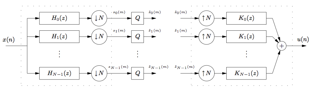 This is a large, complex flowchart which will be described from left to right, as this is the flow of the diagram. The diagram begins with the expression x(n), and from this expression is a line that splits into a series of arrows each pointing to the right at boxes containing the expressions H_0(z), H_1(z), and so on to a final box H_(N-1)(z). From the ends of each of these boxes are more arrows pointing to the right, this time each at an identical circle containing a down arrow and the variable N. To the right of these circles again are a series of arrows, labeled from top to bottom s_0(m), s_1(m), and so on to the final arrow, s_(N-1)(m). These arrows each point at boxes containing the variable Q. To the right of these boxes are another series of arrows pointing to the right, labeled s-tilde_0 (m). There is then a gap in the diagram, followed by a series of identical arrows to those preceding it, with the s-tilde variables. These arrows each point at circles containing an up arrow and the variable N. To the right of these circles are more arrows pointing at boxes containing the labels K_0(z), K_1(z), and so on to a final box containing K_(N-1)(z). Each of these boxes point with arrows to the right at a single circle containing a plus sign. From the plus sign is a final arrow pointing to the right, labeled u(n).
