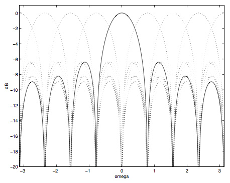 This figure is a cartesian graph, plotting the horizontal axis omega of values -3 to 3, and vertical axis dB of values -20 to 0. The figure contains seven disconnected peaks, each approximately one horizontal unit in width, with the exception of the fourth peak, which is nearly two units wide. The vertical values at the waves' peak are the following from left to right: -9, -8, -6, 0, -6, -8, -9. Beyond these curves are a series of dashed peaks of varying heights that are even in width and alignment with the aforementioned solid peaks, but are of different heights as if each peak's different height is drawn over every other peak in the chart.