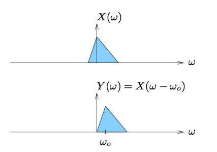 This figure contains two cartesian graphs, each plotting a horizontal axis ω and vertical axis X(ω) in the first and Y(ω) = X(ω - ω_0) in the second. In both graphs there is an identical triangle with one side along the horizontal axis. In the first graph, the triangle is centered so that its vertex that is not touching the horizontal axis is touching the vertical axis, leaving a portion of the triangle in quadrant II and a larger portion in quadrant I. In the second graph, the triangle is placed completely in the first quadrant, with one side still drawn along the horizontal axis and the leftmost vertex of the triangle touching the origin of the graph. The horizontal value of the location of the vertex that is not touching the horizontal axis is labeled as ω_0.