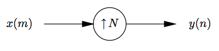 This is a small flowchart, beginning with the variable x(m), followed by an arrow pointing to the right at a circle labeled with an up arrow and the variable N, followed by another arrow pointing to the right at a final variable, y(n).