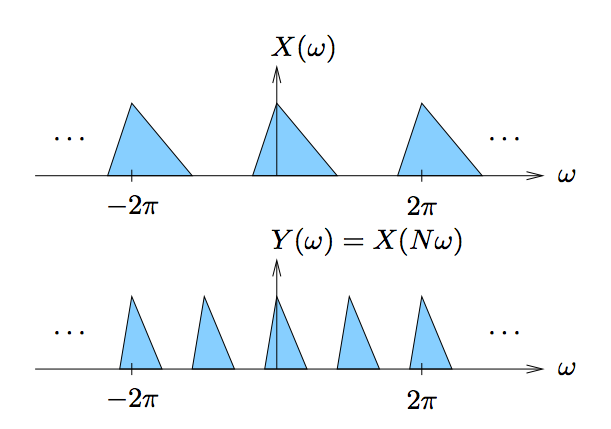 This figure contains two cartesian graphs, each plotting a horizontal axis ω and vertical axis X(ω) in the first and Y(ω) = X(ω - ω_0) in the second. The first graph contains three identical triangles, each with one side sitting on the horizontal axis. The horizontal location of the triangles' vertices that are not located on the horizontal axis are labeled, with the leftmost triangles vertex at a horizontal value of -2π, the second with a value of 0, and the rightmost with a value of 2π. There are also ellipses to the left and right of this series of triangles, indicating that the pattern continues. The second graph is similar, except that the width of the base of the triangles is smaller. There are five pictured triangles, with the first, third, and fifth aligned in the same horizontal position as the three triangles in the first graph. The second and fourth triangles are placed evenly in between the aforementioned aligned triangles. This graph also includes ellipses on the left and right, indicating that the pattern continues.