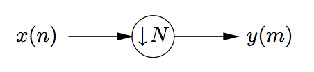 This is a small flowchart, beginning with the variable x(n), followed by an arrow pointing to the right at a circle labeled with a down arrow and the variable N, followed by another arrow pointing to the right at a final variable, y(m).