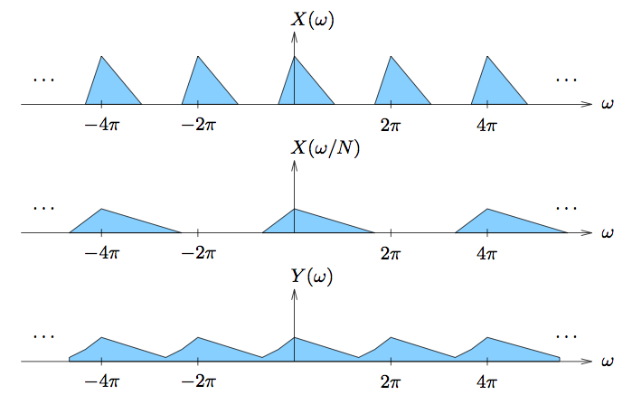 This figure contains three cartesian graphs, each plotting a horizontal axis ω and vertical axis X(ω) in the first, X(ω/N) in the second, and Y(ω) in the third. The first graph contains five identical triangles, each with their base drawn on the horizontal axis. These triangles are evenly spaced, and the horizontal ω-value of the vertices that are not touching the horizontal axis are measured as -4π, -2π, 0 2π, and 4π. There are ellipses at the ends of this series, indicating that the pattern continues. In the second graph, there are three identical triangles with much wider bases than those in the first graph, although their width is not explicitly mentioned. The leftmost triangle is centered with top-vertex at horizontal value -4π. The second is centered at 0, and the third is at 4π. The third graph contains five triangle-shaped waves, although the troughs of the waves do not reach the horizontal axis. The peaks of the waves are at -4π, -2π, 0, 2π, and 4π.