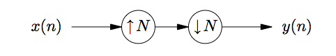 This is a small flowchart, beginning with the variable x(n), followed by an arrow pointing to the right at a circle labeled with an up arrow and the variable N, followed by another arrow pointing to the right at a circle containing a down arrow and the variable N, finally followed by an arrow pointing to the right at the expression y(n).
